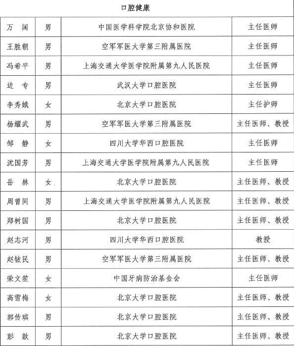 口腔健康领域名单.png